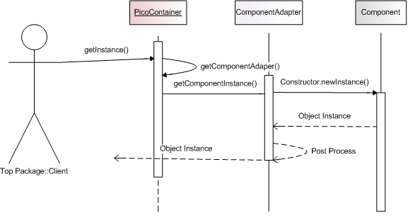 Picocontainer component adapters our goal with this sequence diagram is to show that the primary function of picocontainer here is to locate the componentadapter that has been previously ccuart Choice Image